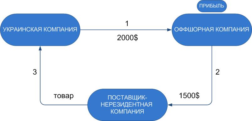 Импортная схема