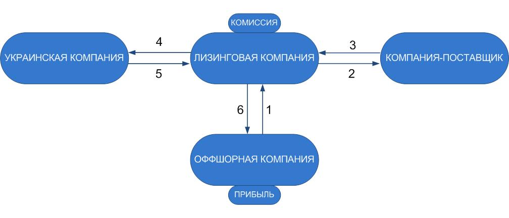 Лизинговая схема